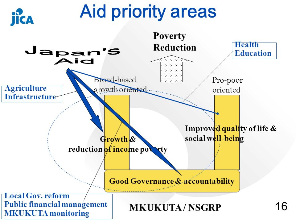 16 Aid priority areas Good Governance & accountability Growth & reduction of income poverty Improved quality of life & social well-being MKUKUTA / NSG