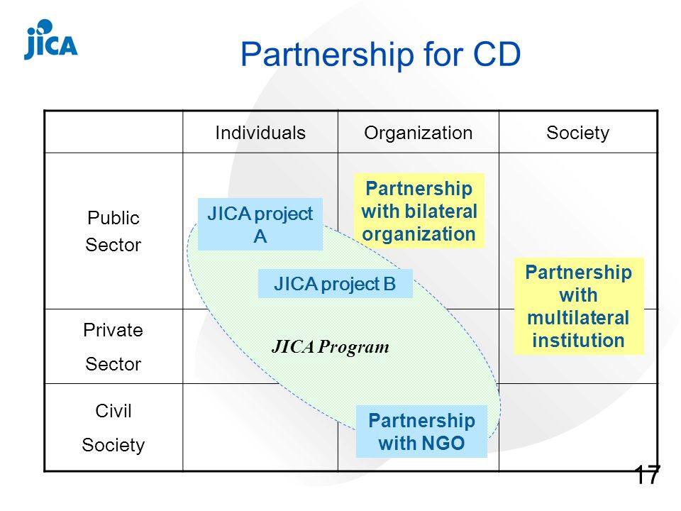 17 IndividualsOrganizationSociety Public Sector Private Sector Civil Society Partnership with multilateral institution Partnership for CD Partnership with bilateral organization JICA project A Partnership with NGO JICA project B JICA Program