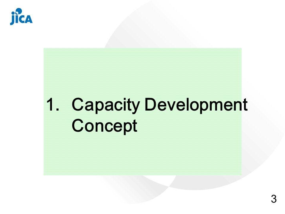 3 1.Capacity Development Concept