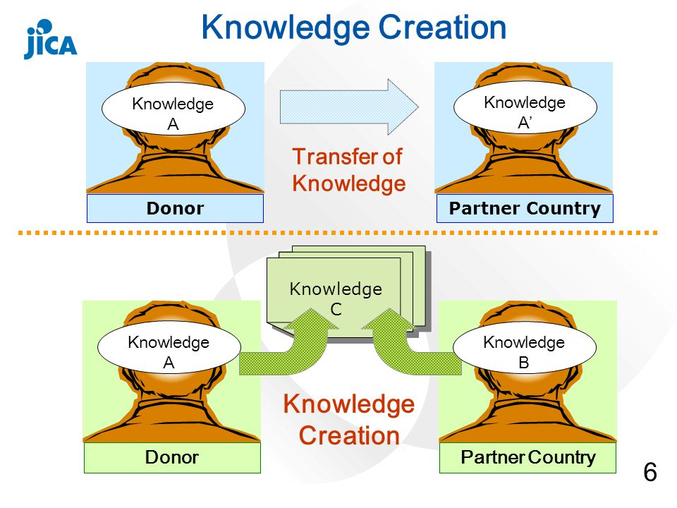 6 Knowledge A Knowledge C DonorPartner Country Transfer of Knowledge DonorPartner Country Knowledge Creation Knowledge B Knowledge A Knowledge A