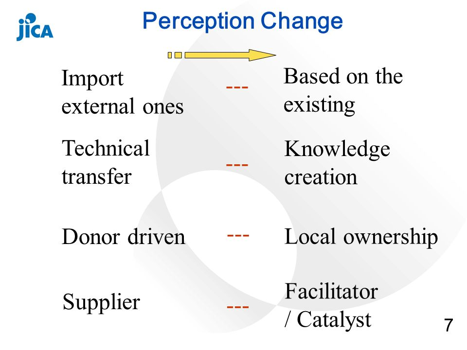 7 Perception Change Import external ones Technical transfer Donor driven Supplier Knowledge creation Based on the existing --- Local ownership Facilitator / Catalyst
