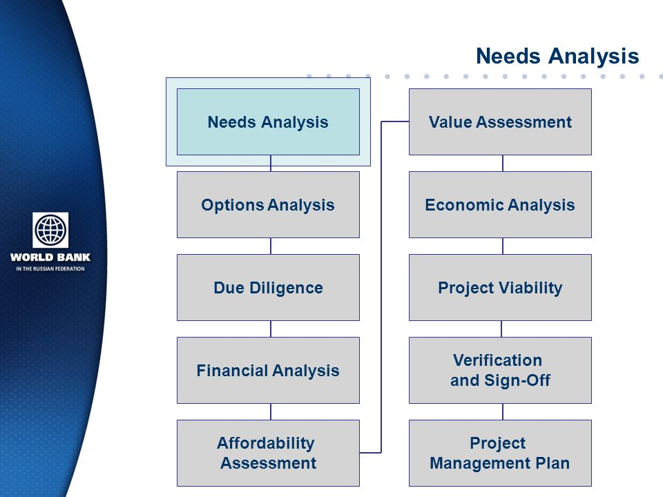 How to determine Value-for-Money QUALITATIVE ASSESSMENT Project has efficiencies that private sector can provide There is a suitable competitive market Risk can be transferred to the private sector QUANTITATIVE ASSESSMENT Development of Public Sector Comparator (PSC)