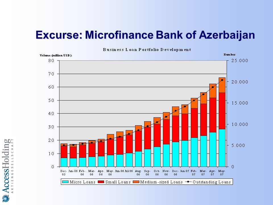 Excurse: Microfinance Bank of Azerbaijan