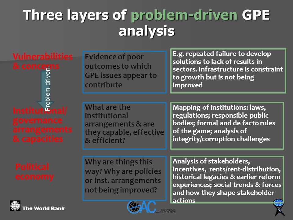 The World Bank Three layers of problem-driven GPE analysis Political economy Vulnerabilities & concerns Institutional/ governance arrangements & capacities Evidence of poor outcomes to which GPE issues appear to contribute E.g.