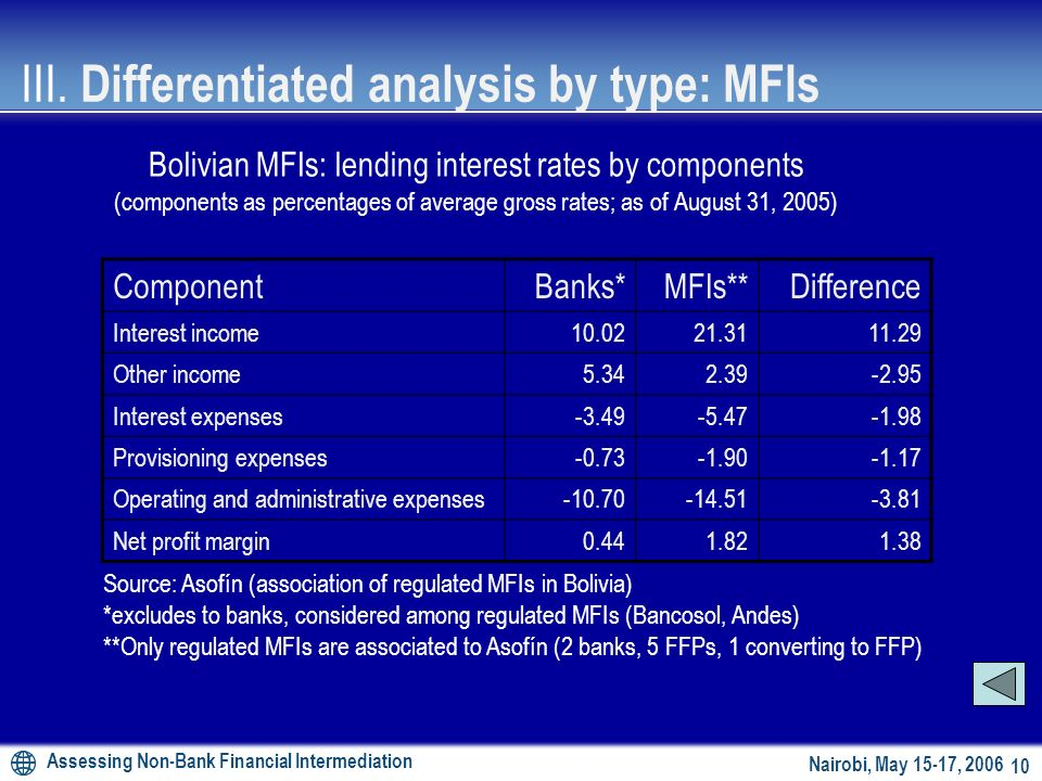 Assessing Non-Bank Financial Intermediation 9 Nairobi, May 15-17, 2006 Successful technology: lower NPLs, higher profitability –Nature of operations w