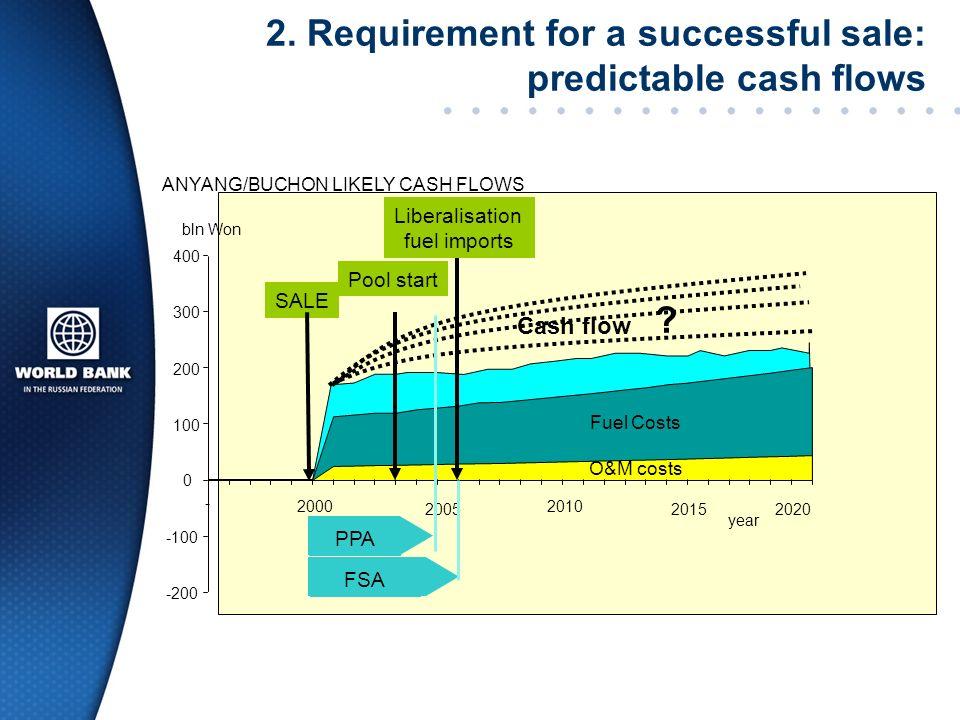 2. Requirement for a successful sale: predictable cash flows -200 -100 0 100 200 300 400 - 2000 2005 2010 20152020 Fuel Costs bln Won Cash flow O&M co