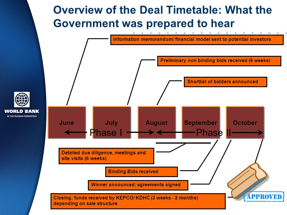 Overview of the Deal Timetable: What the Government was prepared to hear Preliminary non binding bids received (6 weeks) Information memorandum/ financial model sent to potential investors Detailed due diligence, meetings and site visits (6 weeks) Shortlist of bidders announced Binding Bids received Winner announced; agreements signed Closing; funds received by KEPCO/ KDHC (3 weeks - 2 months) depending on sale structure JuneSeptemberAugustJulyOctober Phase IPhase II