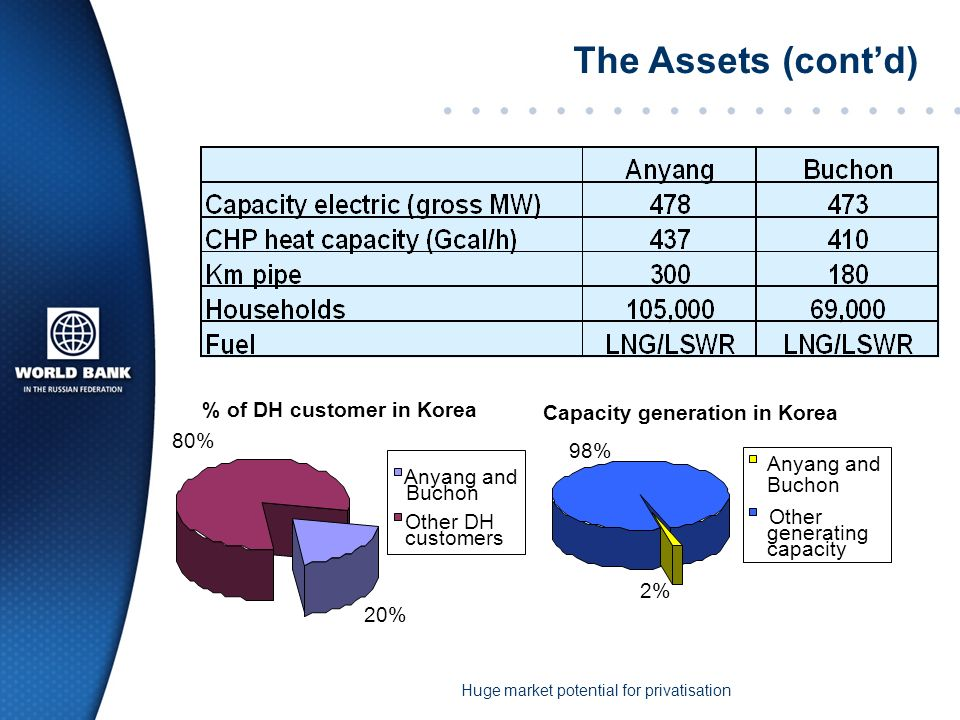 Strategic Considerations: Process (cont) Contractual strategy has long term impact on players –existing contract for heat sale between Kepco and KDHC sets precedent for transfer price for heat –the higher the PPA tariff the more KDHC will benefit LT won market not tested : FX protection.