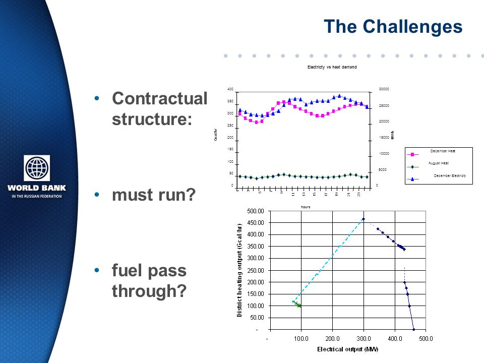 The Challenges Contractual structure: must run fuel pass through PPA vs pool