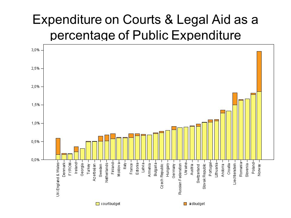 Expenditure on Courts & Legal Aid as a percentage of Public Expenditure