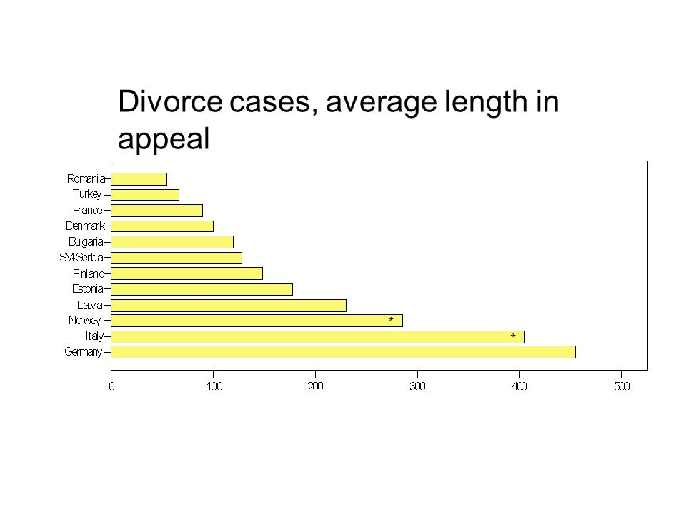 * * Divorce cases, average length in appeal