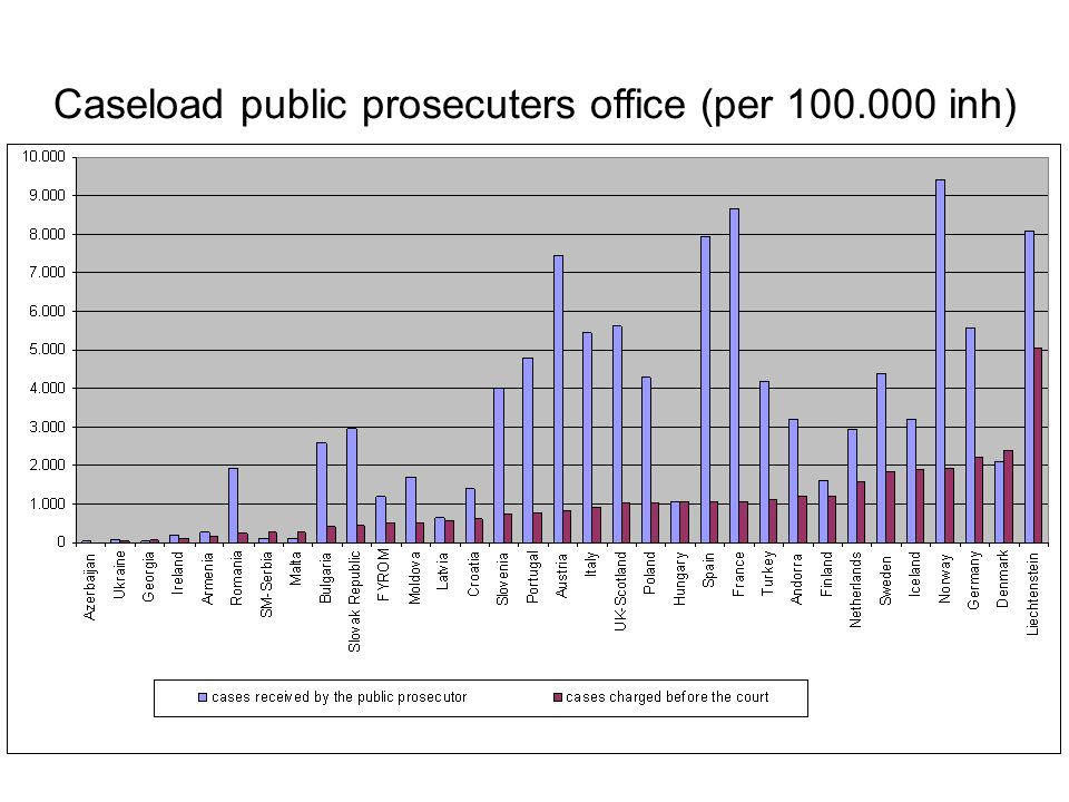 Caseload public prosecuters office (per inh)