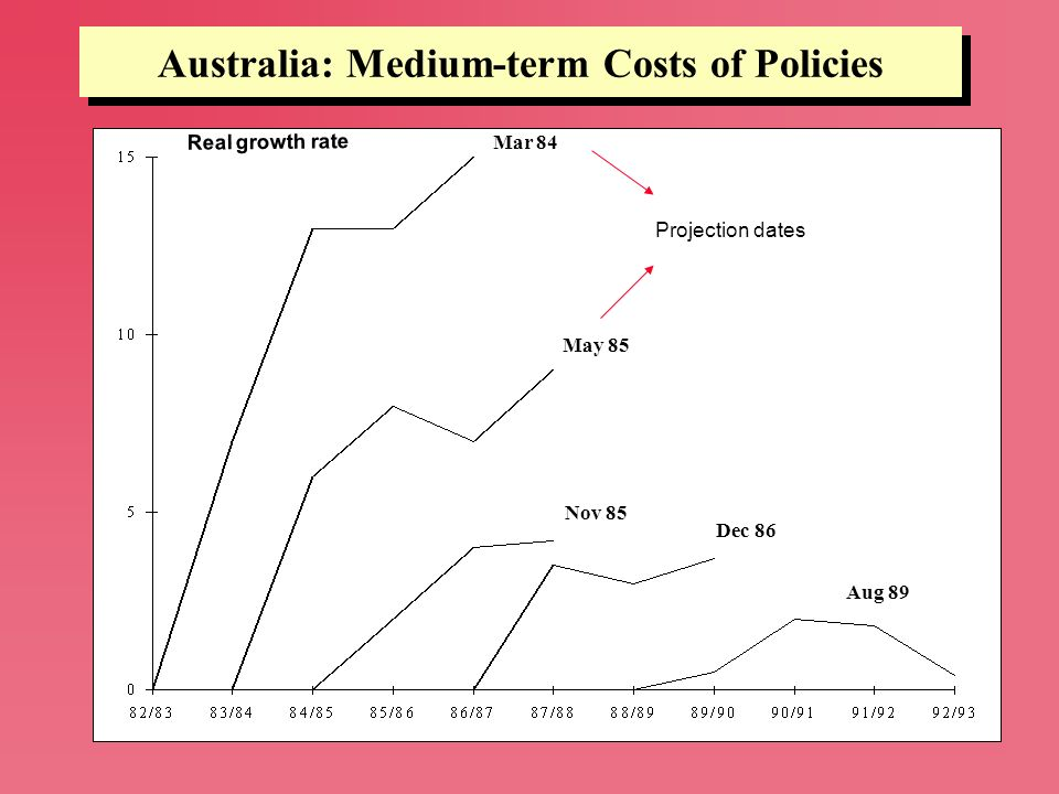 Australia: Medium-term Costs of Policies Mar 84 May 85 Nov 85 Dec 86 Aug 89 Real growth rate Projection dates