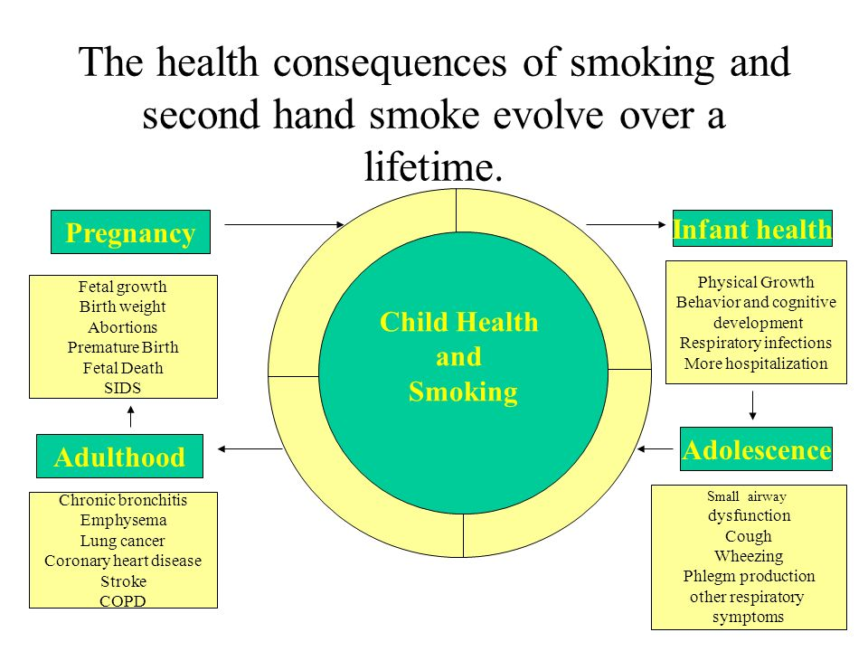 The health consequences of smoking and second hand smoke evolve over a lifetime.