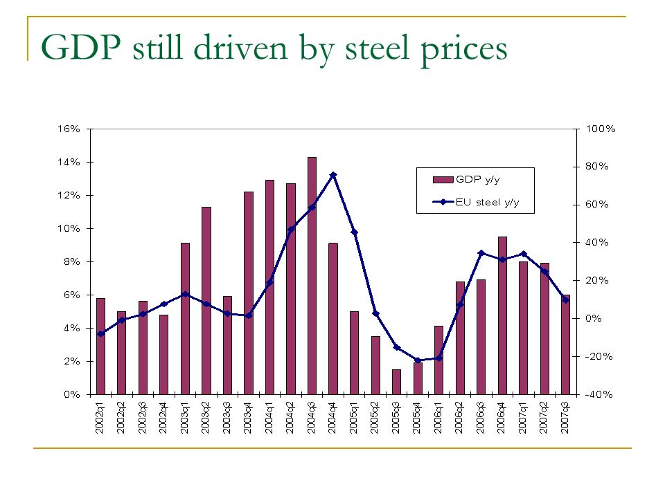 GDP still driven by steel prices