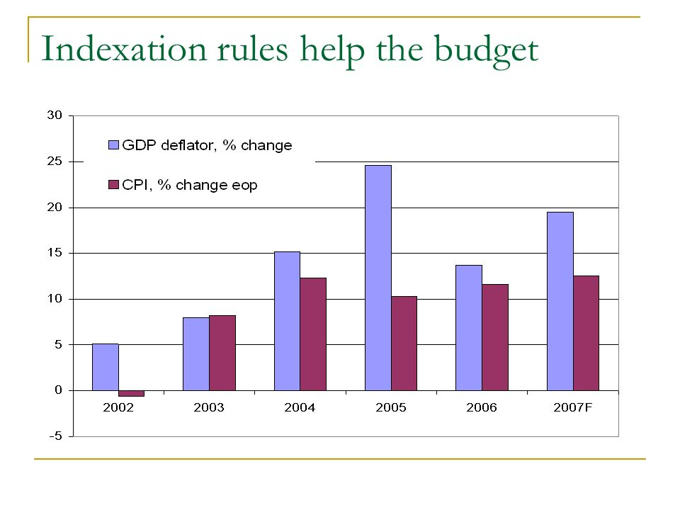 Indexation rules help the budget