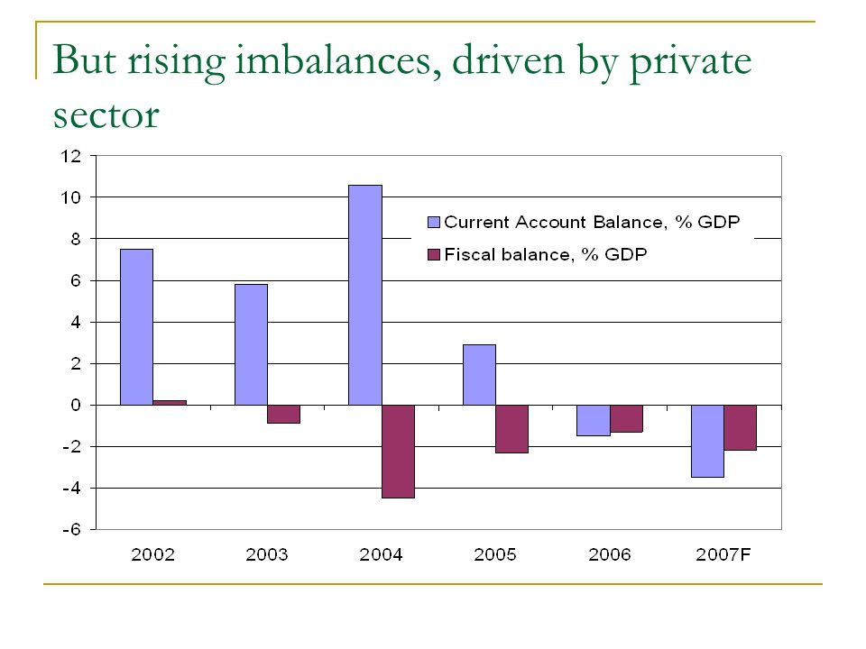 But rising imbalances, driven by private sector