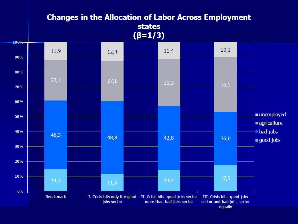 Good Jobs Sector Bad Jobs SectorAgricultureTotal Economy Bargaining parameter =1/2 Average Earnings ($C) Change in Earnings (%) Average Earnings ($C) Change in Earnings (%) Average Earning s ($C) Change in Earnings (%) Average Earning s ($C) Change in Earnings (%) Benchmark 2,415 1,252 1,072 1,225 I.