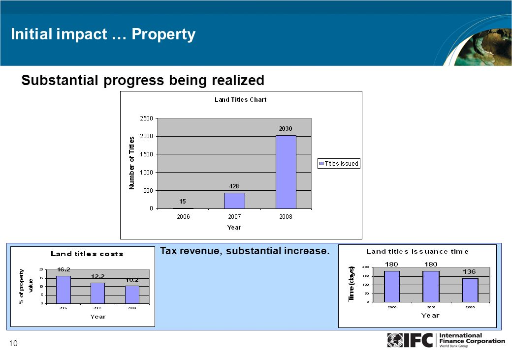 10 Initial impact … Property Substantial progress being realized Tax revenue, substantial increase.