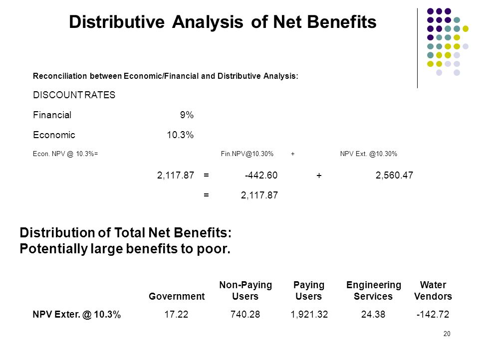 19 ECONOMIC VALUE FINANCIAL VALUE TAX IMPACT NET BENEFITS TO CONSUMERS NET LABOUR BENEFITS = + + ECONOMIC VALUE FINANCIAL VALUE TAX IMPACT NET BENEFIT