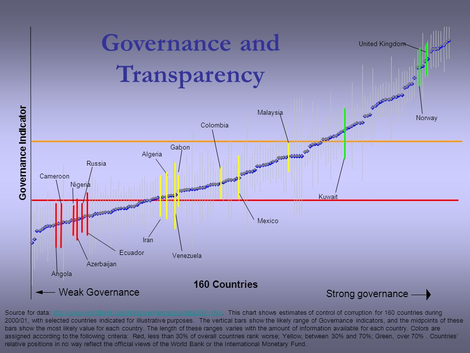 160 Countries Strong governance Weak Governance Source for data: http://www.worldbank.org/wbi/governance/govdata2001.htm.