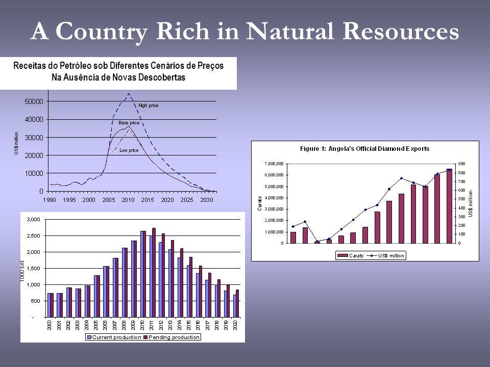 A Country Rich in Natural Resources Receitas do Petróleo sob Diferentes Cenários de Preços Na Ausência de Novas Descobertas 1000 b/d