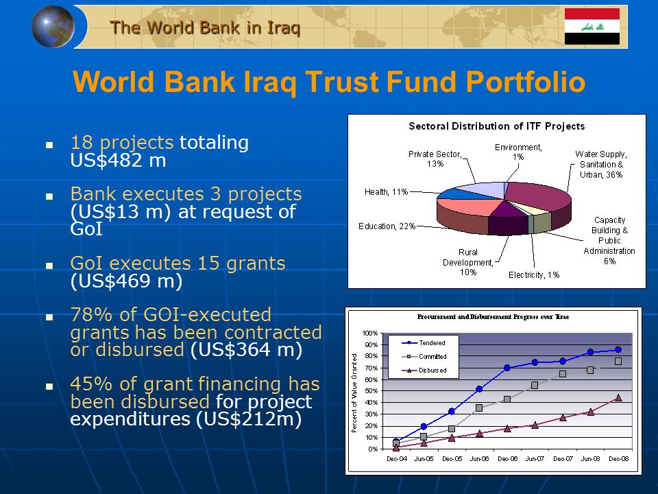 The World Bank in Iraq World Bank Iraq Trust Fund Portfolio 18 projects totaling US$482 m Bank executes 3 projects (US$13 m) at request of GoI GoI executes 15 grants (US$469 m) 78% of GOI-executed grants has been contracted or disbursed (US$364 m) 45% of grant financing has been disbursed for project expenditures (US$212m)