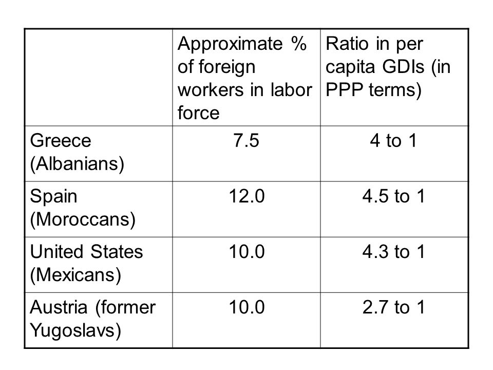 Approximate % of foreign workers in labor force Ratio in per capita GDIs (in PPP terms) Greece (Albanians) 7.54 to 1 Spain (Moroccans) 12.04.5 to 1 United States (Mexicans) 10.04.3 to 1 Austria (former Yugoslavs) 10.02.7 to 1
