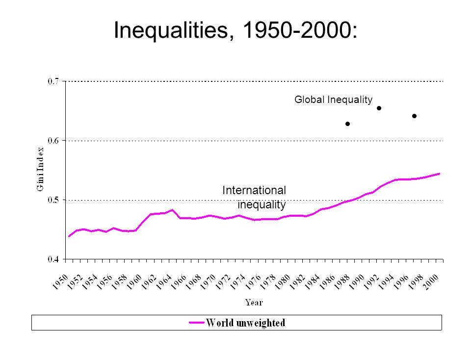 Inequalities, 1950-2000: Global Inequality International inequality