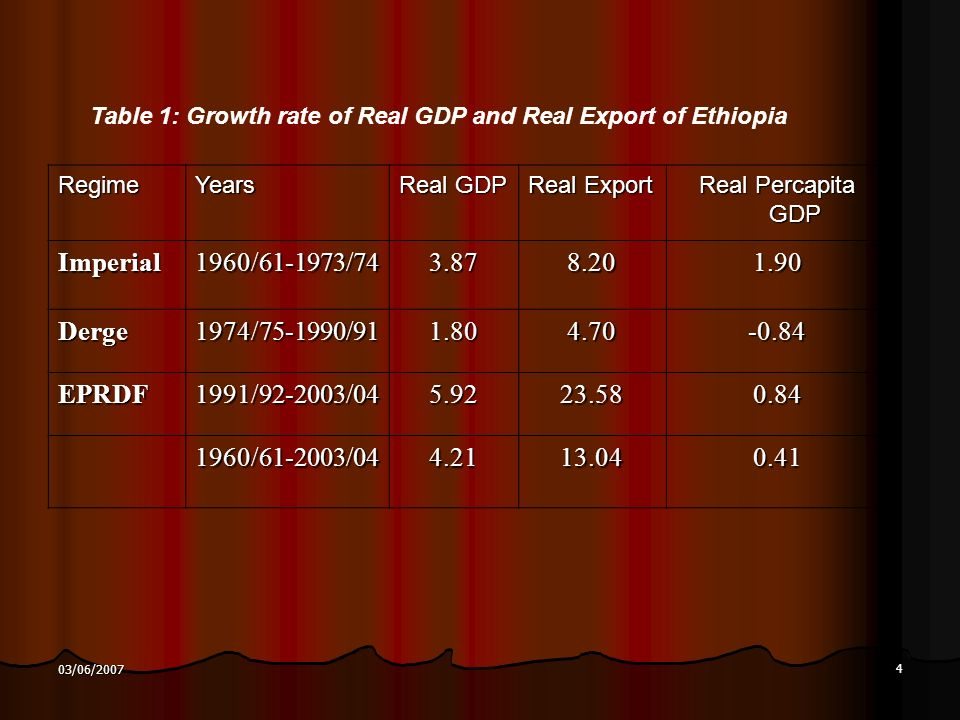 4 03/06/2007 RegimeYears Real GDP Real Export Real Percapita GDP Imperial1960/ / Derge1974/ / EPRDF1991/ / / / Table 1: Growth rate of Real GDP and Real Export of Ethiopia