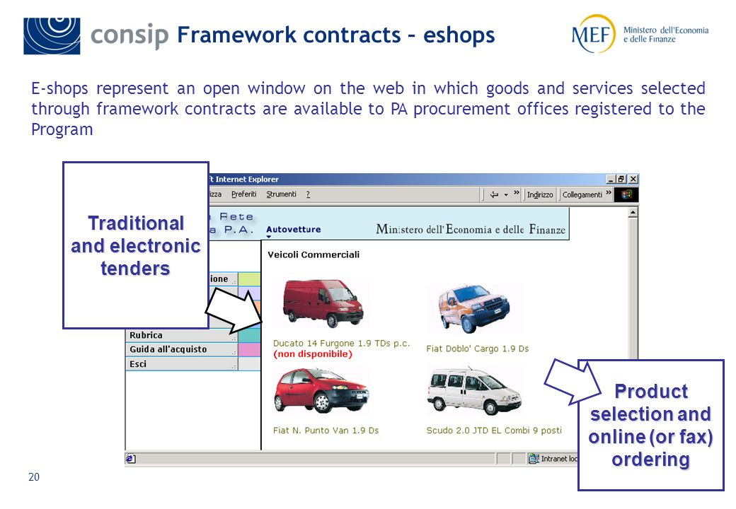19 Source: analysis and research from consip Consips framework contracts - 2009 results The Consips framework contracts turn over in 2009 corresponds to 1,7 billion euro Consip managed 69 framework contracts; 19 of them activated in 2009 The most important framework contracts, in terms of total expenditure in, are meal vouchers, energy related services (heat, electricity), facility management, fuel coupons