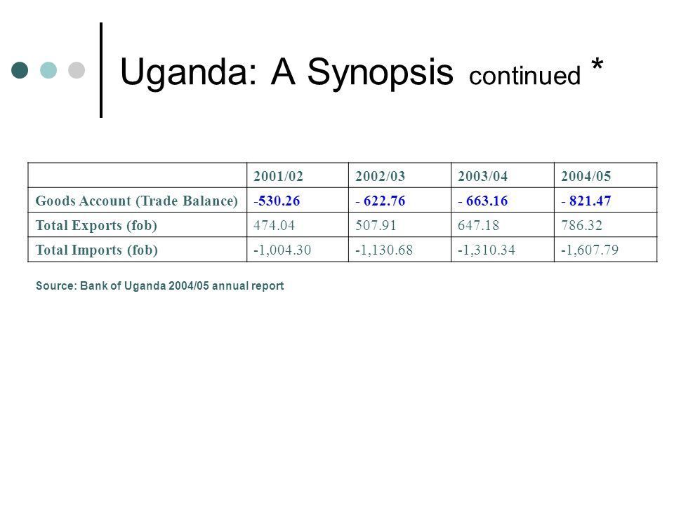 Uganda: A Synopsis continued * 2001/022002/032003/042004/05 Goods Account (Trade Balance)-530.26- 622.76- 663.16- 821.47 Total Exports (fob)474.04507.91647.18786.32 Total Imports (fob)-1,004.30-1,130.68-1,310.34-1,607.79 Source: Bank of Uganda 2004/05 annual report