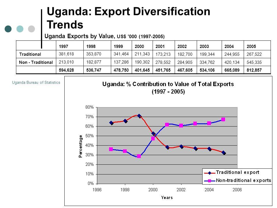 Uganda Exports by Value, US$ 000 (1997-2005) 199719981999200020012002200320042005 Traditional381,618353,870341,464211,343173,213182,700199,344244,955267,522 Non - Traditional213,010182,877137,286190,302278,552284,905334,762420,134545,335 594,628536,747478,750401,645451,765467,605534,106665,089812,857 Uganda: Export Diversification Trends Uganda Bureau of Statistics