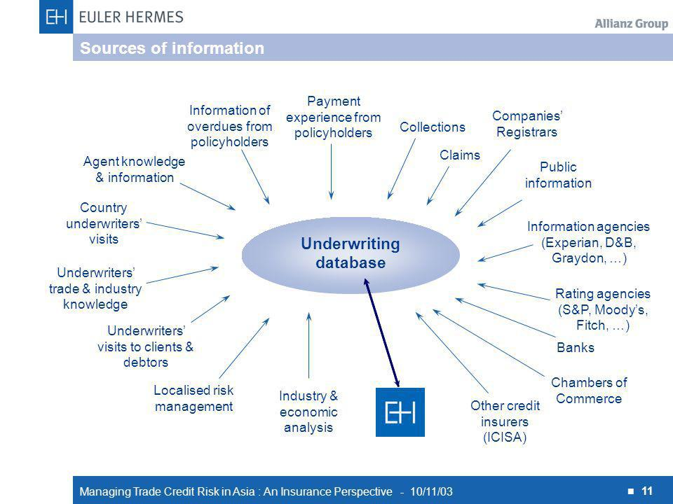 Managing Trade Credit Risk in Asia : An Insurance Perspective - 10/11/03 11 Sources of information Underwriting database Localised risk management Industry & economic analysis Collections Underwriters visits to clients & debtors Underwriters trade & industry knowledge Country underwriters visits Agent knowledge & information Information of overdues from policyholders Claims Public information Information agencies (Experian, D&B, Graydon, …) Rating agencies (S&P, Moodys, Fitch, …) Other credit insurers (ICISA) Banks Payment experience from policyholders Companies Registrars Chambers of Commerce
