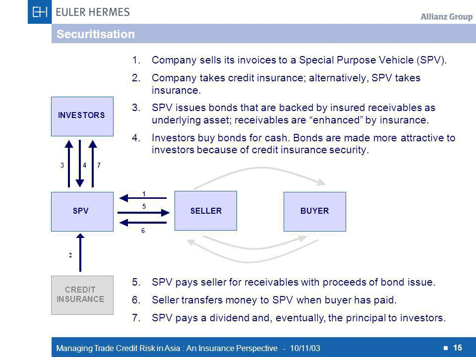 Managing Trade Credit Risk in Asia : An Insurance Perspective - 10/11/03 15 2 6 1 SPVSELLERBUYER CREDIT INSURANCE INVESTORS 473 5 1.Company sells its invoices to a Special Purpose Vehicle (SPV).