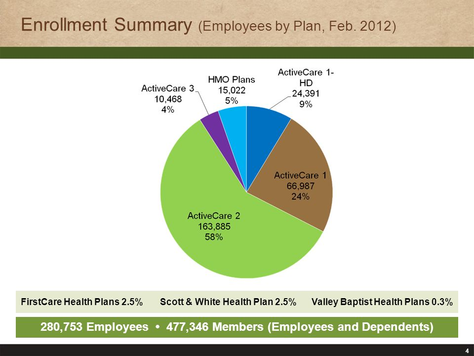 4 Enrollment Summary (Employees by Plan, Feb.