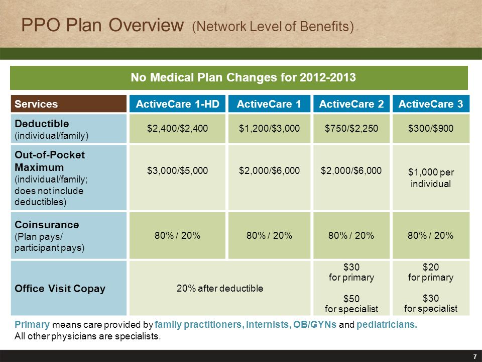 8 PPO Plan Overview (Network Level of Benefits) ServicesActiveCare 1-HDActiveCare 1ActiveCare 2ActiveCare 3 Preventive Care Plan pays 100% (deductible waived) Plan pays 100% (no copay required) Routine eye exam (one per plan year) Hearing exam 20% after deductible $30 for primary $50 for specialist $20 for primary $30 for specialist Sample services include: annual physical exams, well-woman and well-child care, routine mammograms, immunizations, routine colonoscopies, and more Refer to Plan Highlights on the website or see Enrollment Guide for a list of covered services when using network providers Covered services under this benefit must be billed by the provider as preventive care