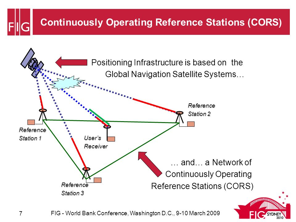Positioning Infrastructure FIG - World Bank Conference, Washington D.C., 9-10 March 2009 8 NRWs SunPOZ Service Network of Continuously Operating Reference Stations placed at a spacing of 70km across coverage area; Feeding data to a Control Centre that processes data, computes corrections and sends them to the users receiver; Requires state of the art communications for gathering data from Reference Stations and delivering corrections to users; Better coverage reliability improve productivity; Best practice approaches need two way communications which allows precise location based services – virtual wrench; Many countries have national coverage; Australian state of Victoria has committed funds to achieve statewide coverage; Figure shows SunPOZ service in South East Queensland.