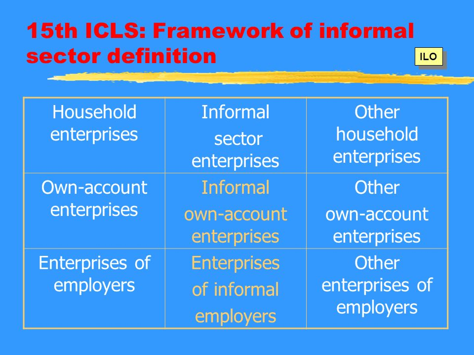 15th ICLS: Framework of informal sector definition Household enterprises Informal sector enterprises Other household enterprises Own-account enterprises Informal own-account enterprises Other own-account enterprises Enterprises of employers Enterprises of informal employers Other enterprises of employers ILO
