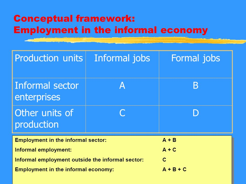 Conceptual framework: Employment in the informal economy Production unitsInformal jobsFormal jobs Informal sector enterprises AB Other units of produc
