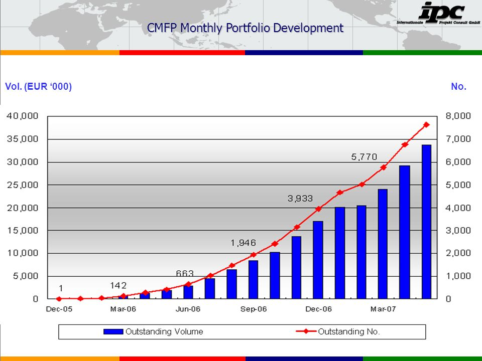 No.Vol. (EUR 000) CMFP Monthly Portfolio Development