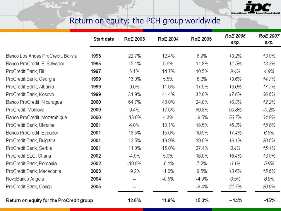 Return on equity: the PCH group worldwide