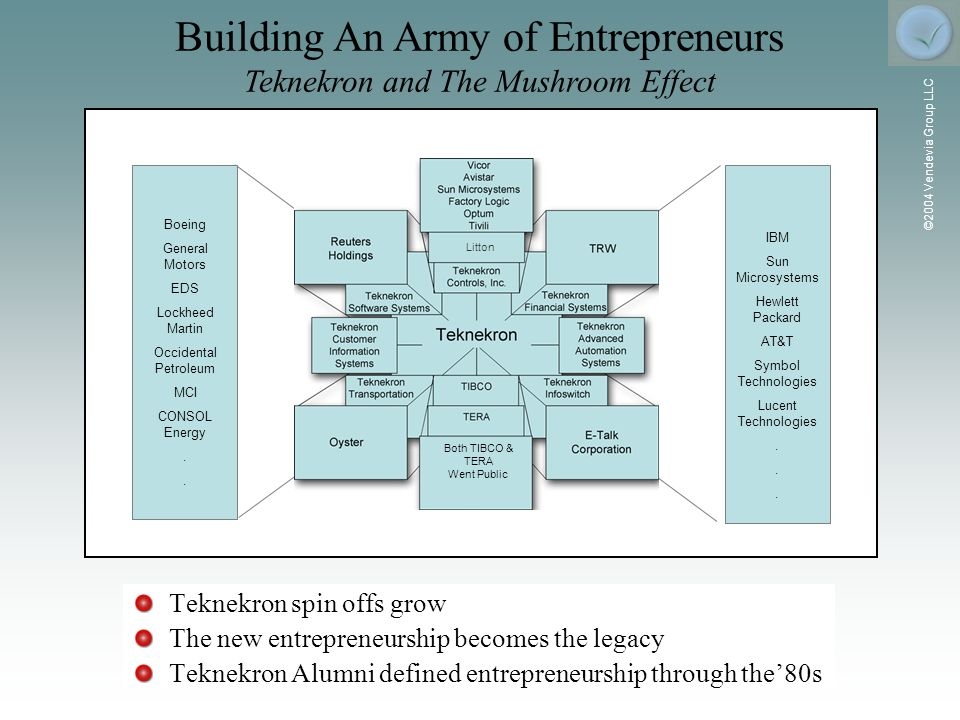 ©2004 Vendevia Group LLC Teknekron spin offs grow The new entrepreneurship becomes the legacy Teknekron Alumni defined entrepreneurship through the80s Building An Army of Entrepreneurs Teknekron and The Mushroom Effect Both TIBCO & TERA Went Public IBM Sun Microsystems Hewlett Packard AT&T Symbol Technologies Lucent Technologies.