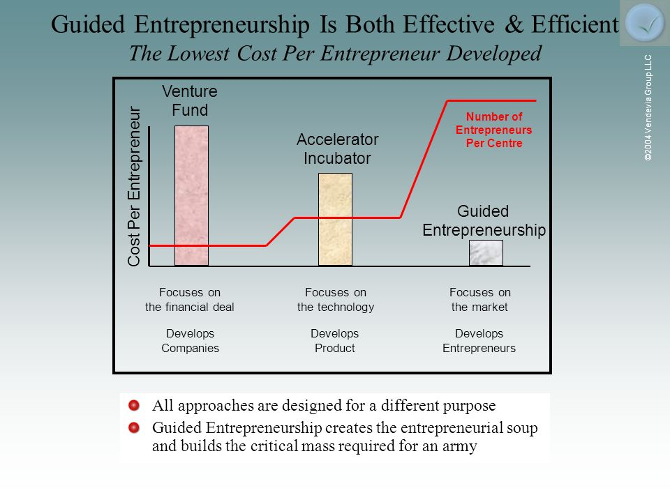 ©2004 Vendevia Group LLC Guided Entrepreneurship Is Both Effective & Efficient The Lowest Cost Per Entrepreneur Developed All approaches are designed for a different purpose Guided Entrepreneurship creates the entrepreneurial soup and builds the critical mass required for an army Cost Per Entrepreneur Venture Fund Accelerator Incubator Guided Entrepreneurship Focuses on the financial deal Develops Companies Focuses on the technology Develops Product Focuses on the market Develops Entrepreneurs Number of Entrepreneurs Per Centre