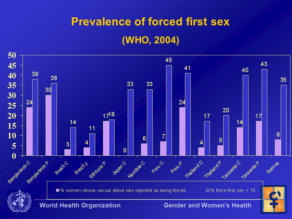 World Health Organization Gender and Womens Health Prevalence of forced first sex (WHO, 2004)