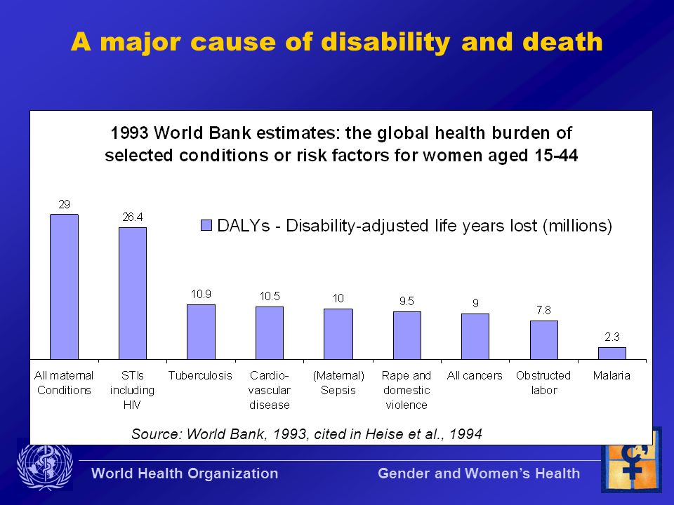 World Health Organization Gender and Womens Health A major cause of disability and death Source: World Bank, 1993, cited in Heise et al., 1994
