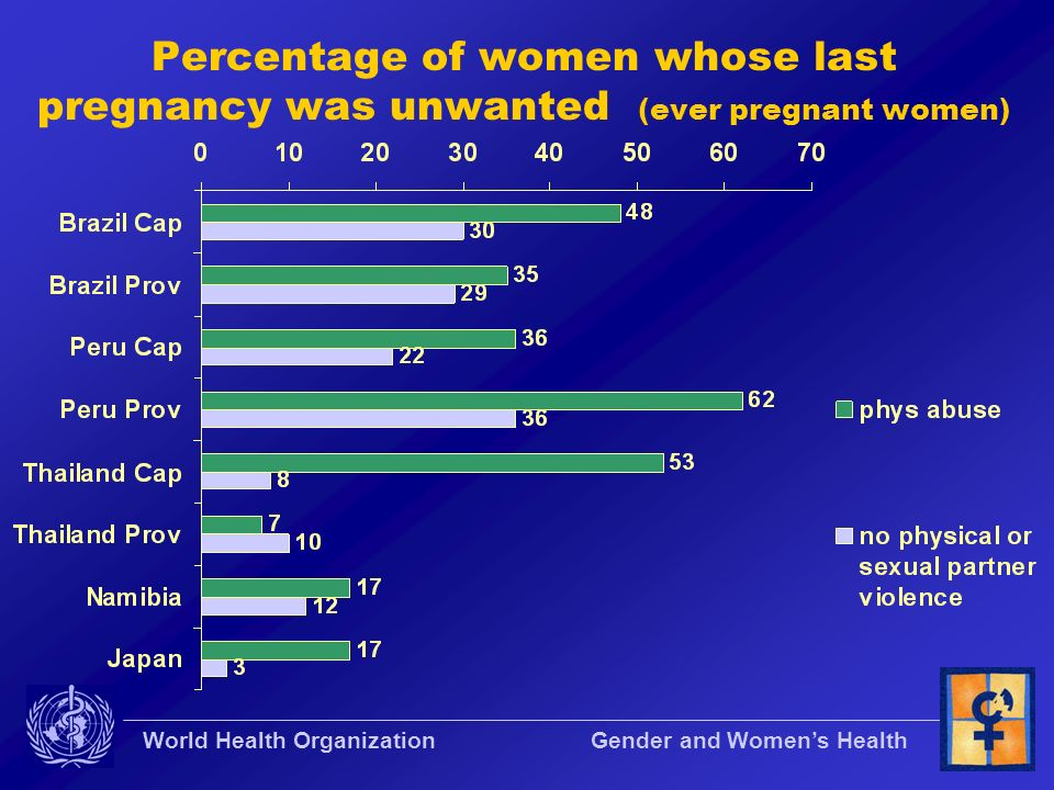 World Health Organization Gender and Womens Health Percentage of women whose last pregnancy was unwanted (ever pregnant women)