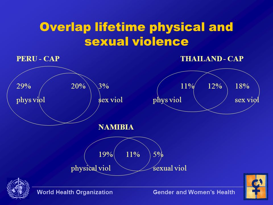 World Health Organization Gender and Womens Health Overlap lifetime physical and sexual violence PERU - CAPTHAILAND - CAP 29%20%3%11%12%18% phys viols