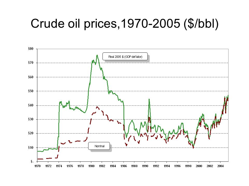 Crude oil prices,1970-2005 ($/bbl)