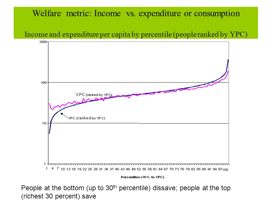 Welfare metric: Income vs. expenditure or consumption Income and expenditure per capita by percentile (people ranked by YPC) People at the bottom (up